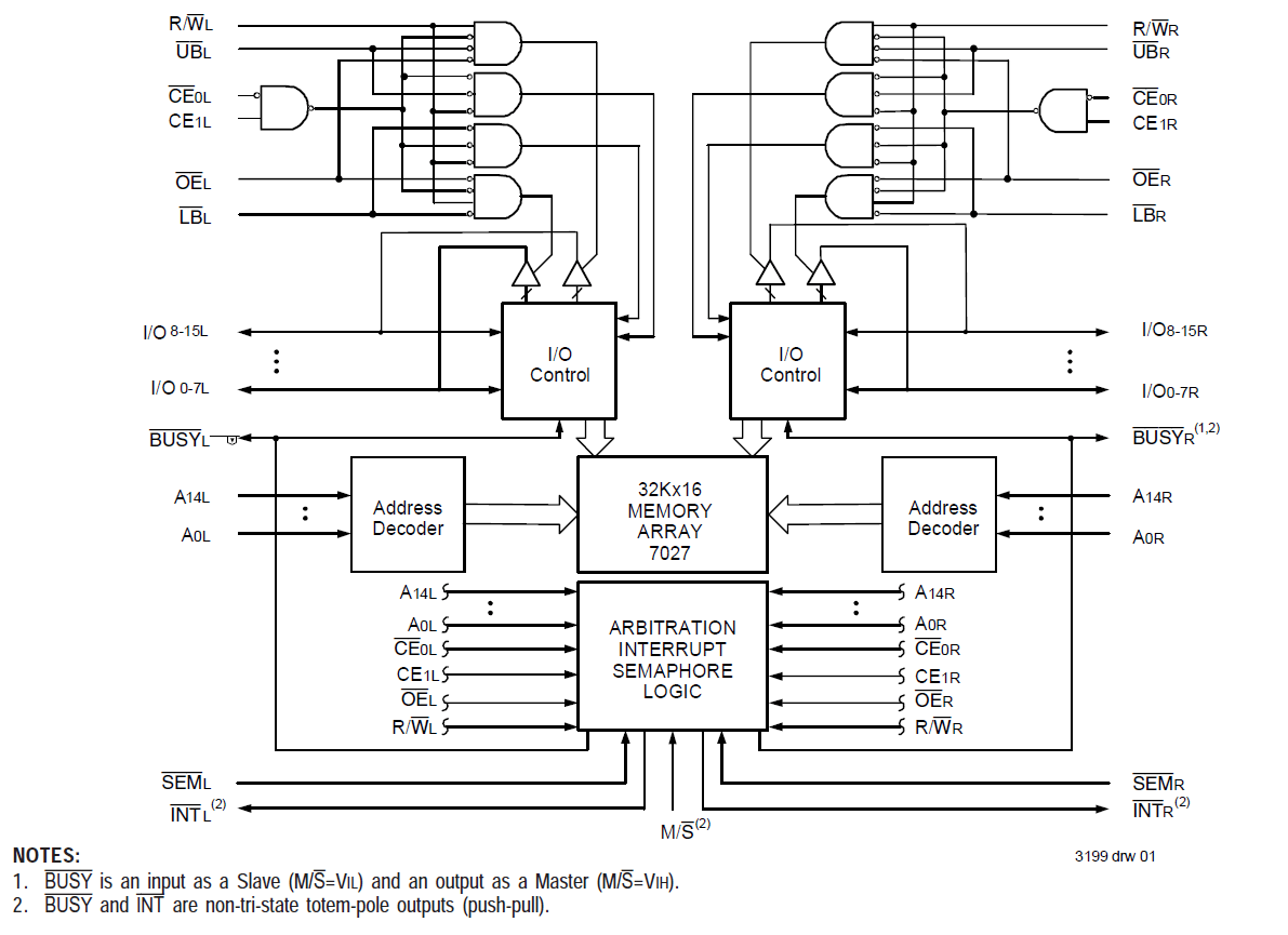 Block Diagram Quartu