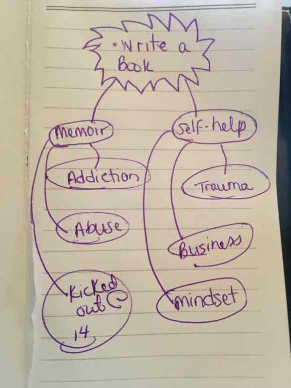 Mind mapping in a bullet journal is a great way to help write a book!