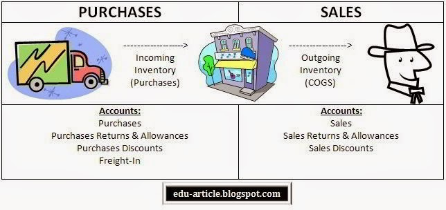 Perpetual Inventory System Example, Advantages and Disadvantages