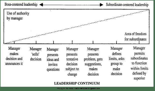 Leadership Continuum: Tannenbaum and Schmidt Leadership Continuum