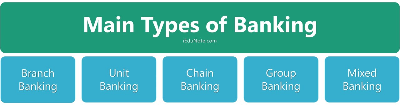 5 types of banking; group banking, chain banking, branch banking, unit banking, and mixed banking