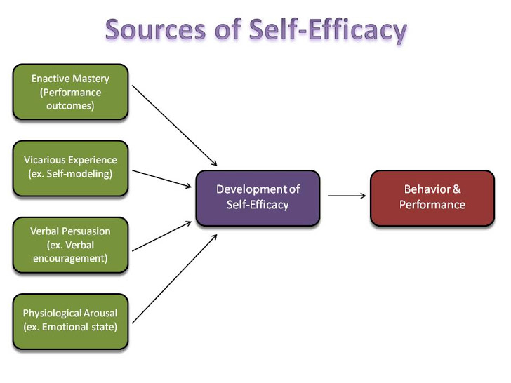 Self-Efficacy Theory by Albert Bandura