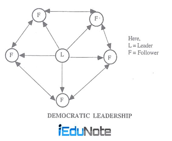 Democratic Leadership style