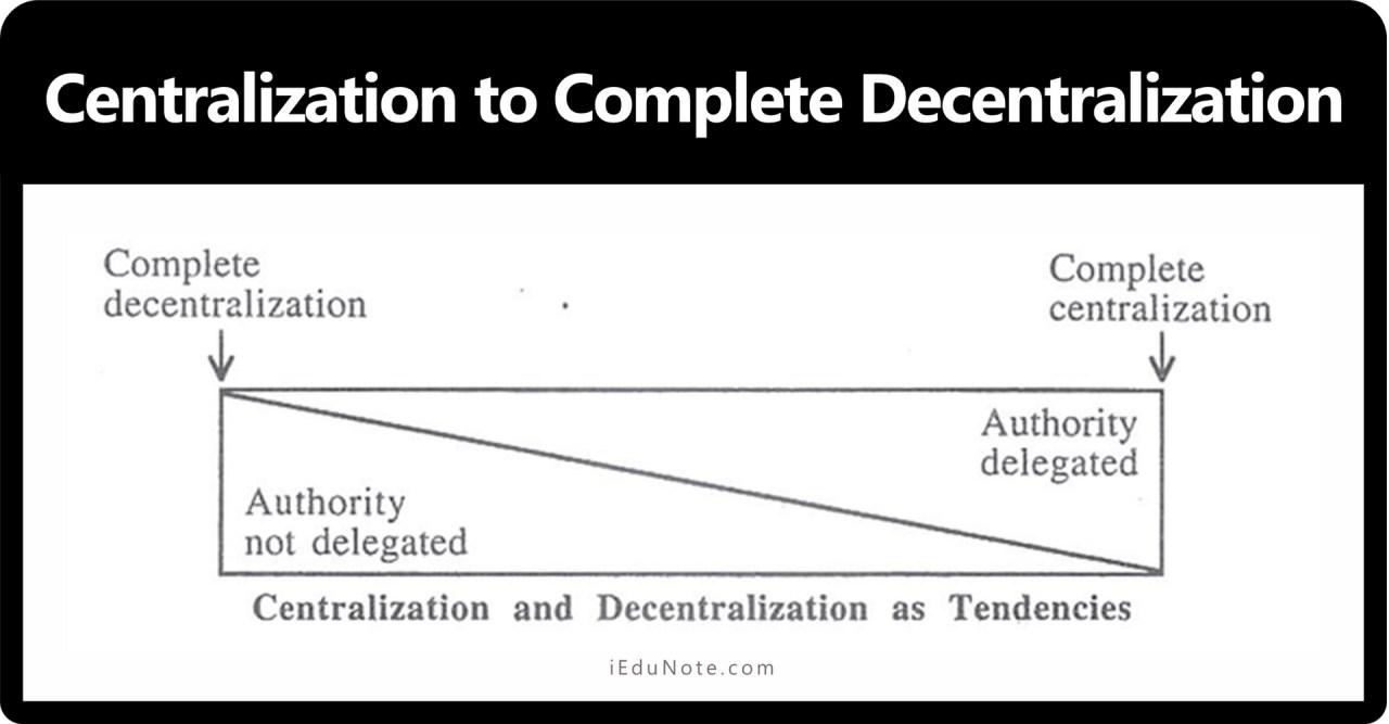 complete centralization to complete decentralization
