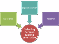 Choose Best Alternative in Decision Making