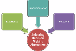 Choose Best Alternative in Decision Making
