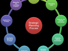 Strategic Planning Process: 9 Steps of Setting Proper Strategic Plan