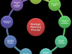 Strategic Planning Process: 9 Steps of Setting Proper Strategic Plan