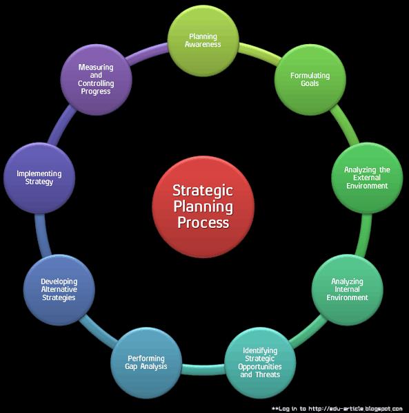 9 Steps of Strategic Planning Process