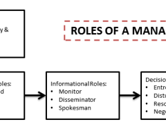 10 Managerial Roles by Henry Mintzberg