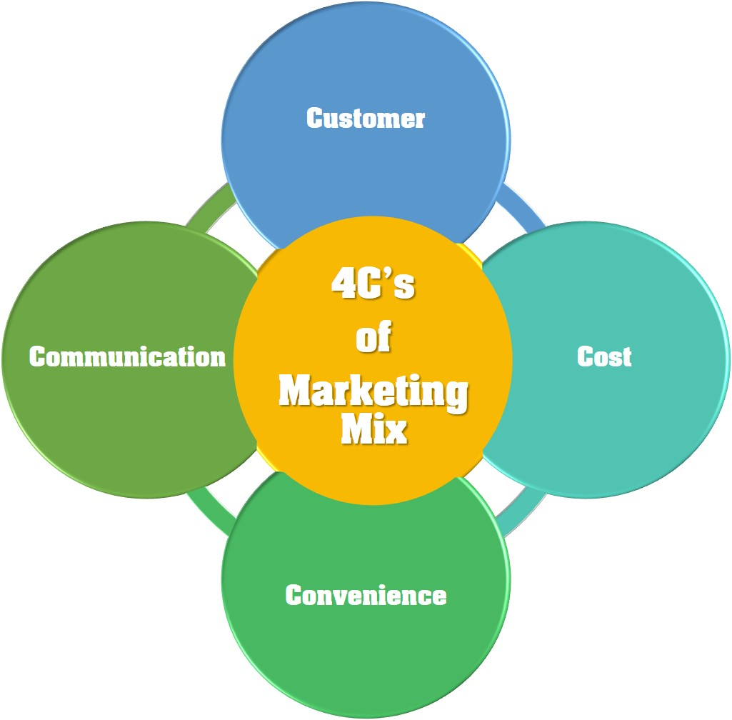 4C's of Marketing Mix