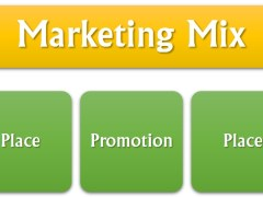 Marketing Mix: 4Ps with 4Cs (Explained)