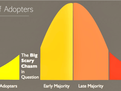 5 Types of Adopters: Innovators, Early Adopters, Early Majority, Late Majority, Laggards.