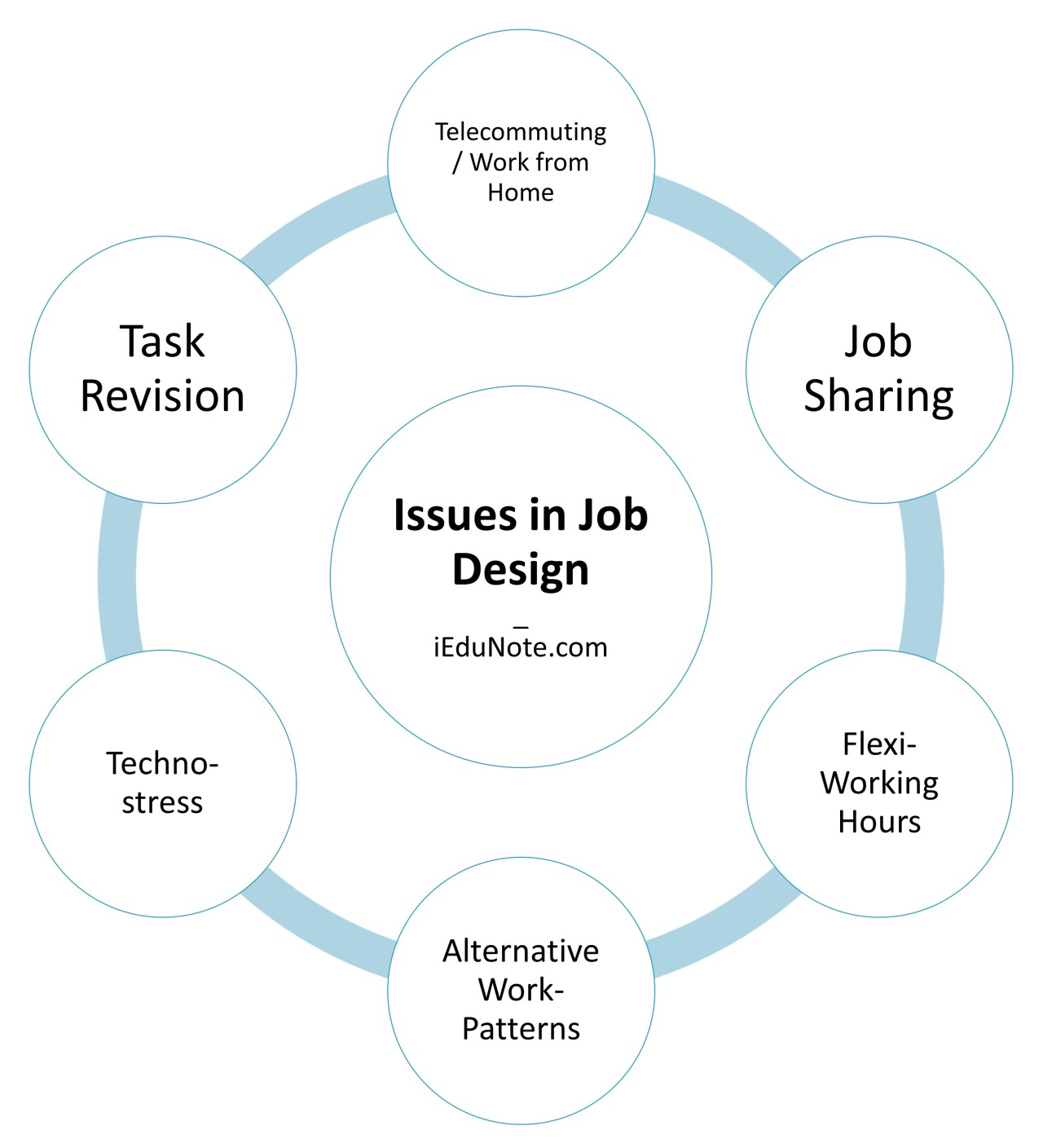 Issues in Job Design