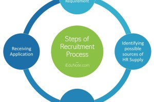 Steps of Recruitment Process
