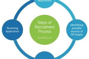 Recruitment Process: 4 Steps of Recruiting Best Talents