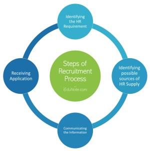 Steps of Recruitment Process