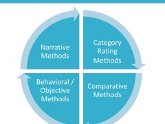 Methods of Performance Evaluation