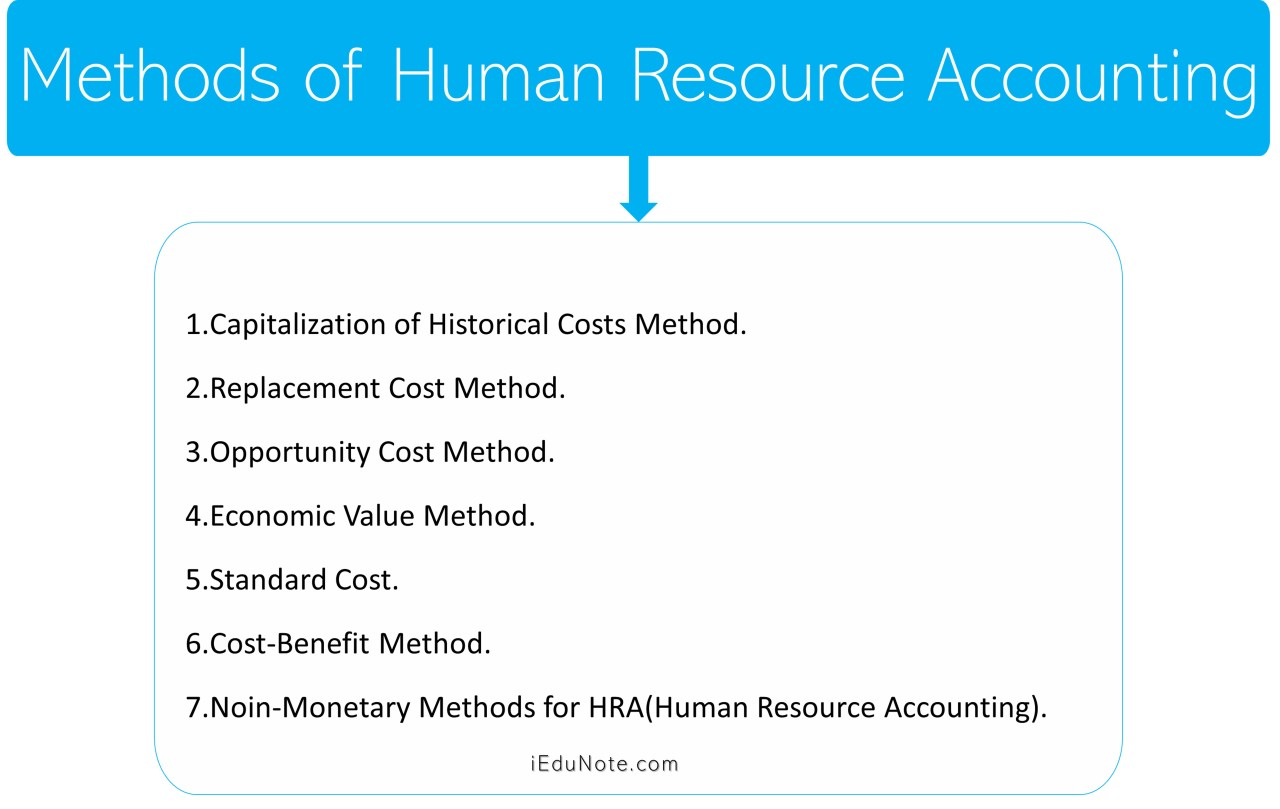 Methods of Human Resource Accounting
