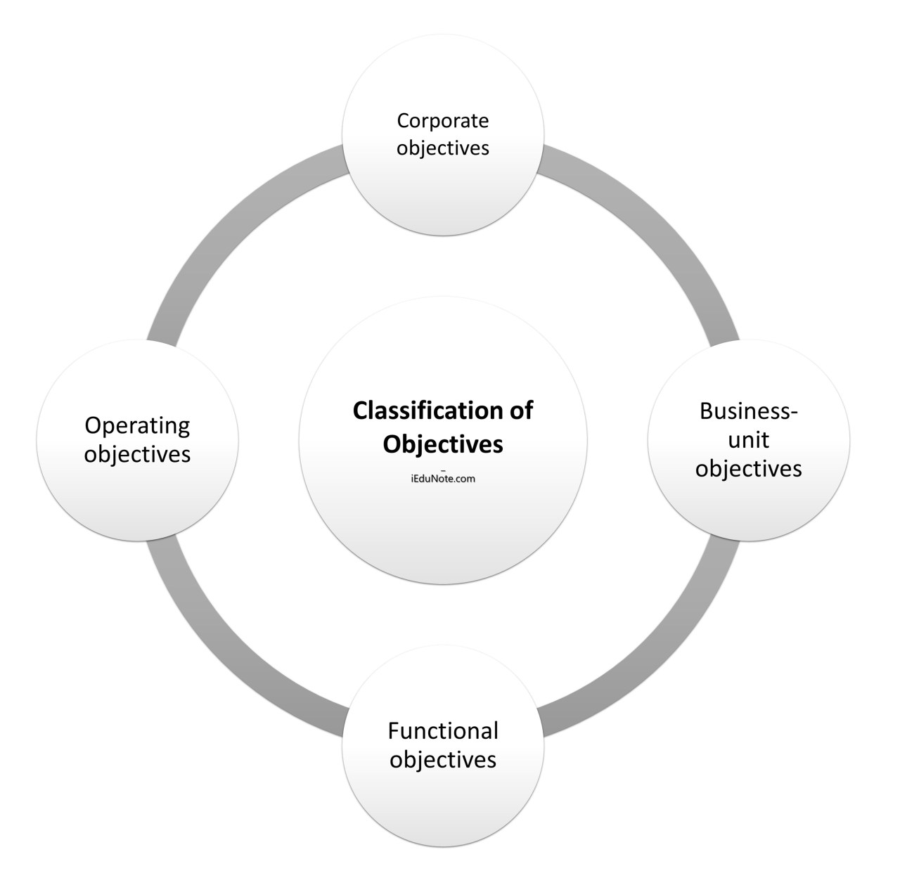 Classification of Objectives