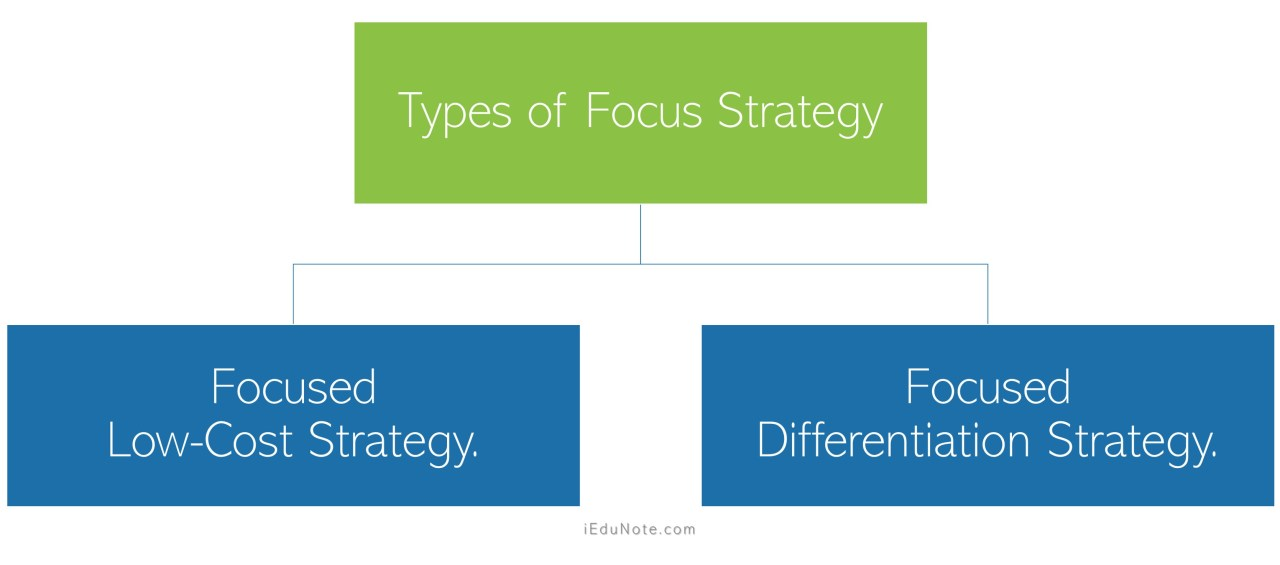 Types of Focus Strategy