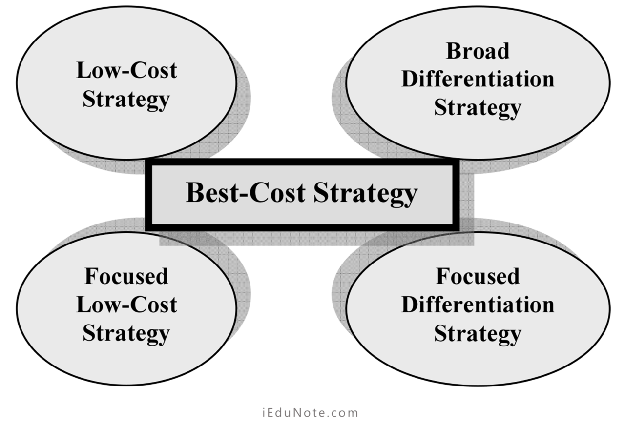 Best-Cost Strategy Defined