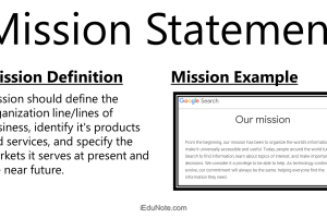 Mission Meaning: Ideal Contents of a Mission Statement