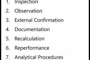 Audit Evidence: Ways of Collecting Audit Evidence