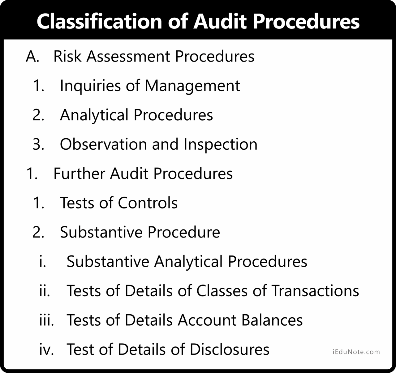 Classification of Audit Procedures