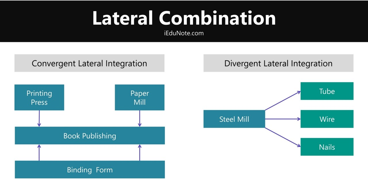 lateral combinations