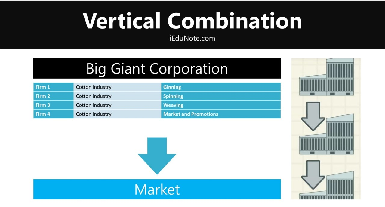 Vertical Combinations