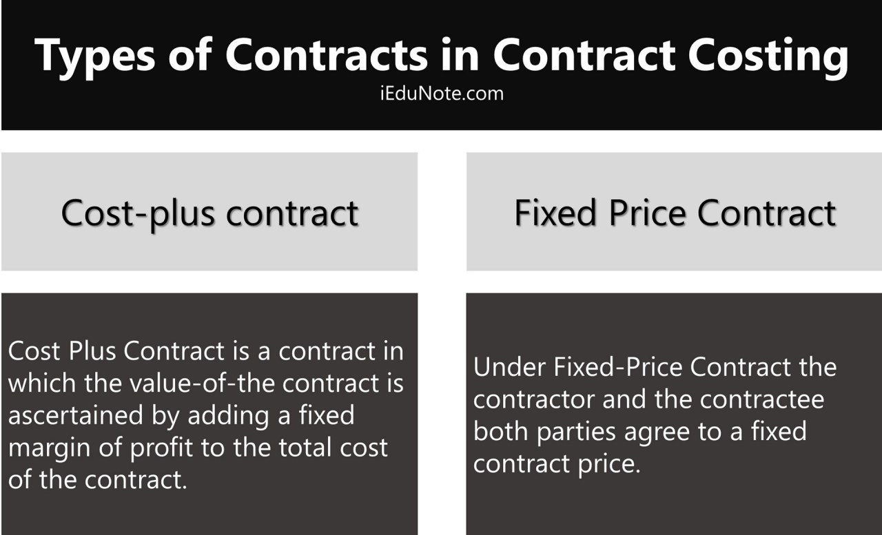 Types of Contracts in Contract Costing