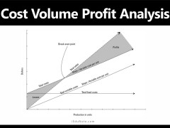 Cost Volume Profit Analysis: Definition, Objectives, Assumptions, Limitations