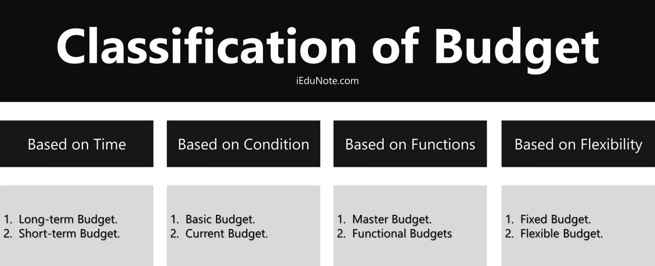 classification and types of budgets