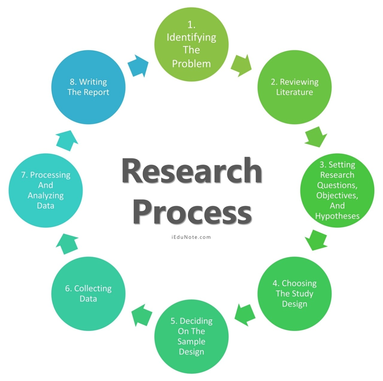 8 stages in research process