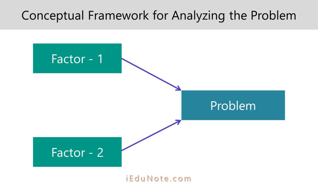 conceptual framework for analyzing problem