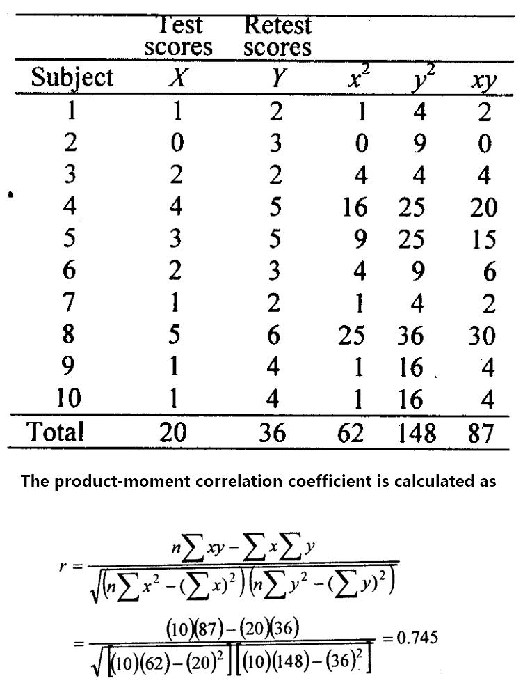Test-retest Method