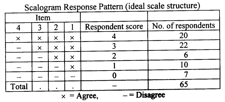 scalogram response pattern ideal scale structure