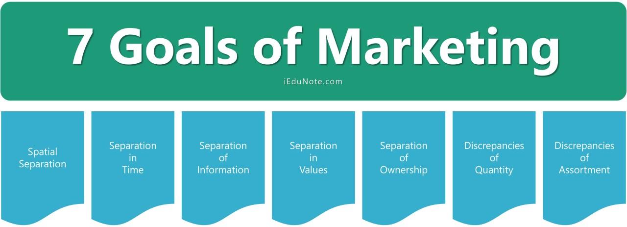 7 Goals of Marketing