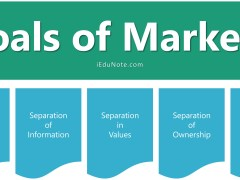 7 Goals of Marketing