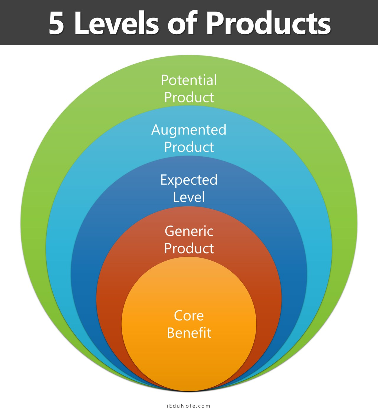 five levels of products