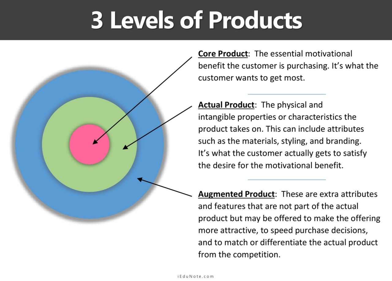 3 Levels of Products