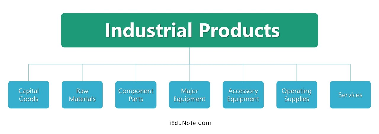 types of industrial products