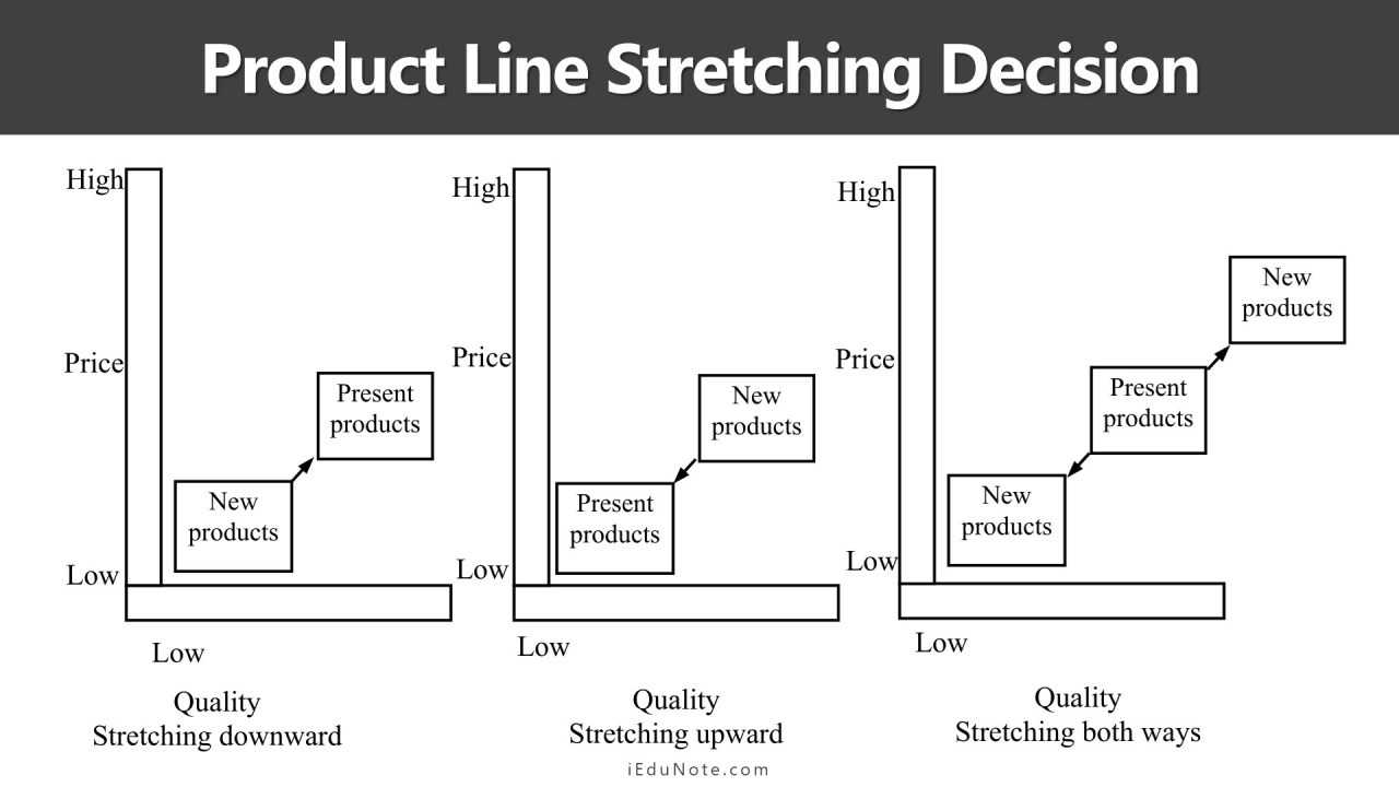 product line stretching