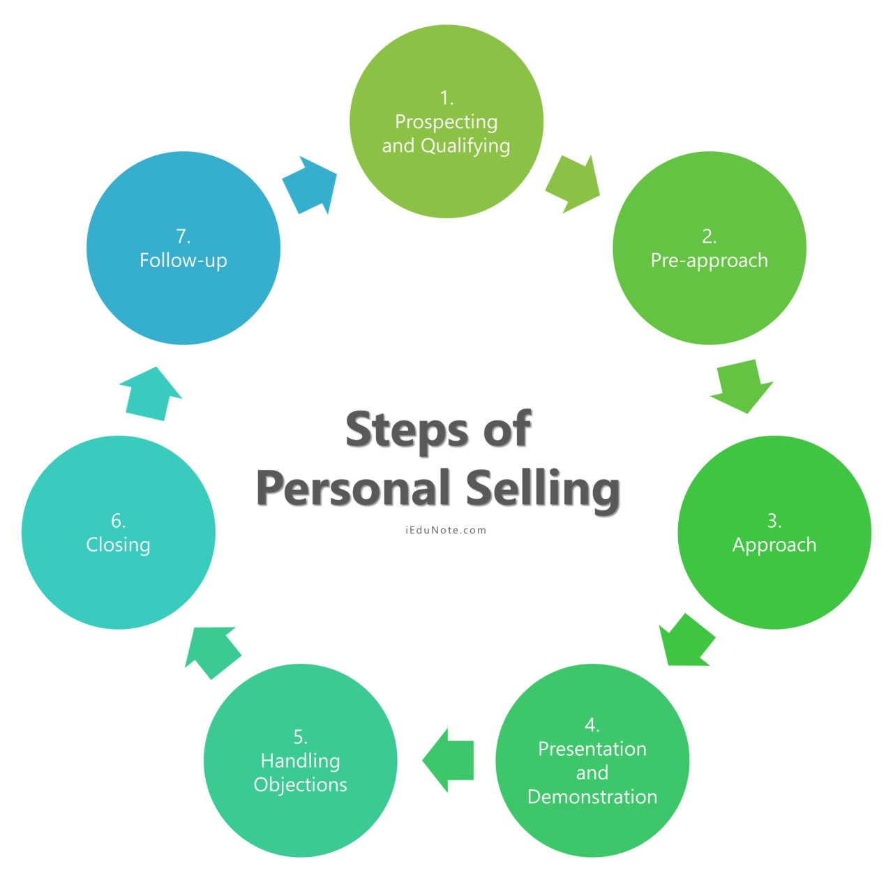 Steps of Personal Selling