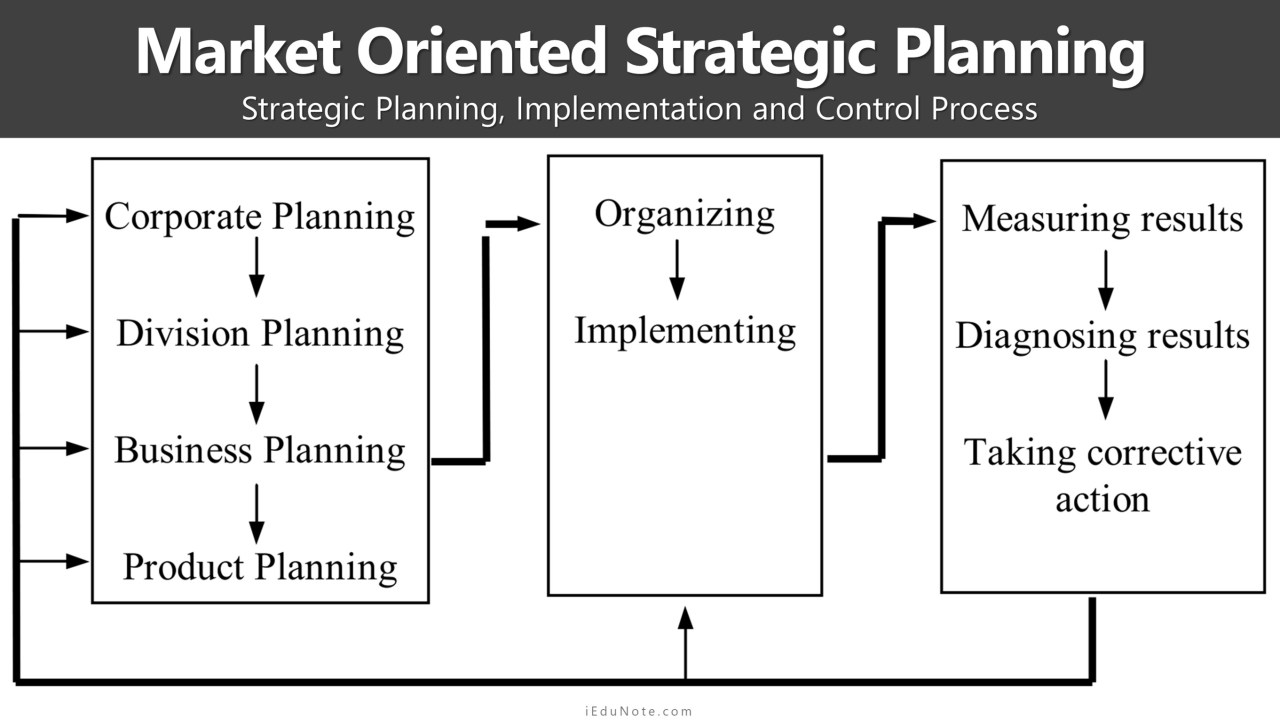 marketing strategic planning, implementation, and control process