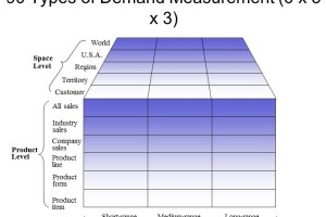 Market Demand Estimation