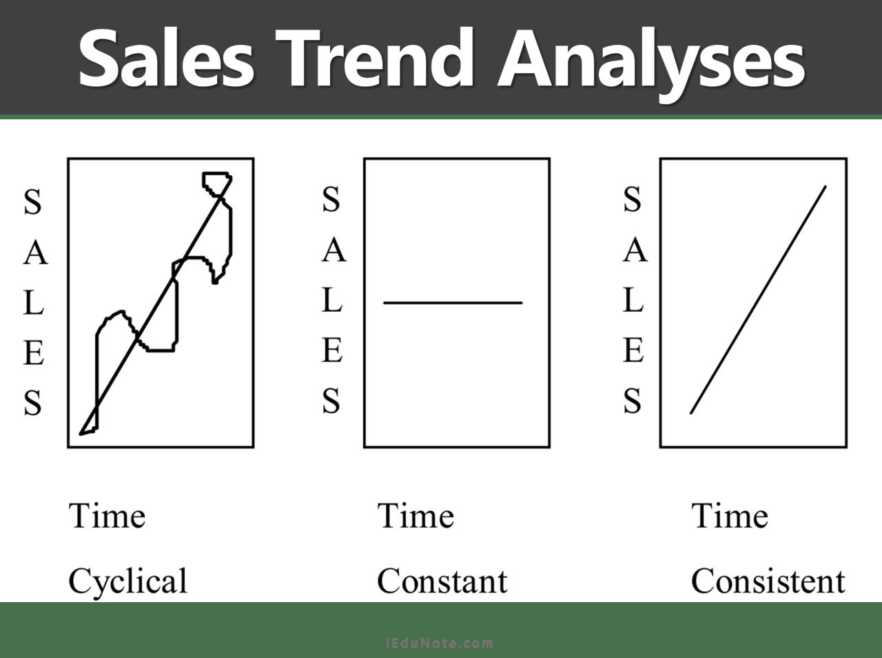 sales trend analyses