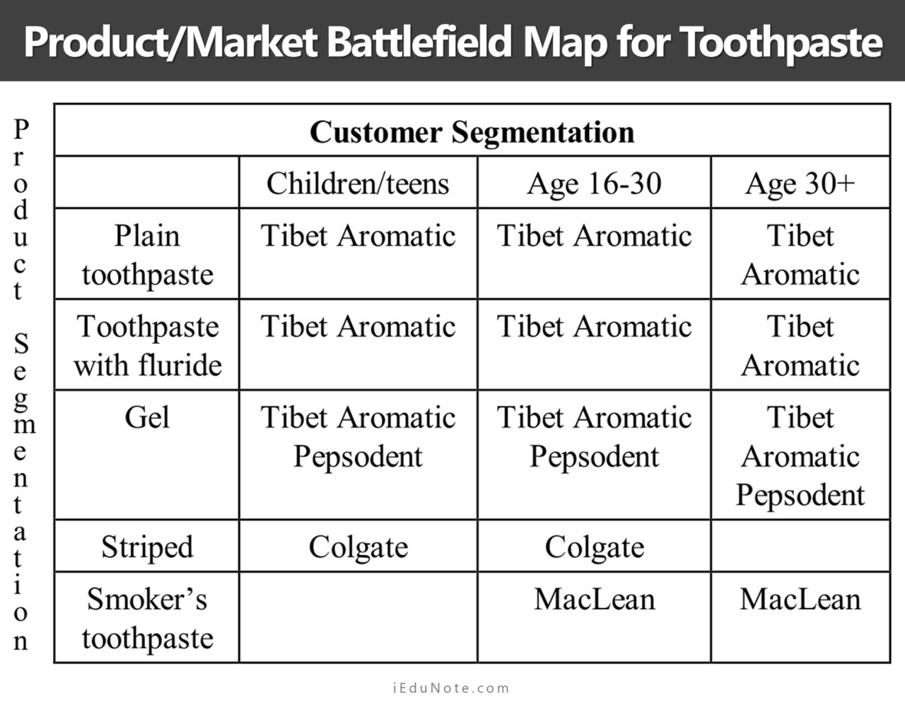 product market battlefield map for toothpaste
