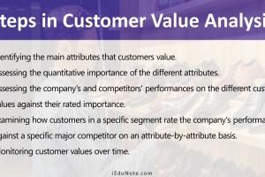 Steps in Customer Value Analysis